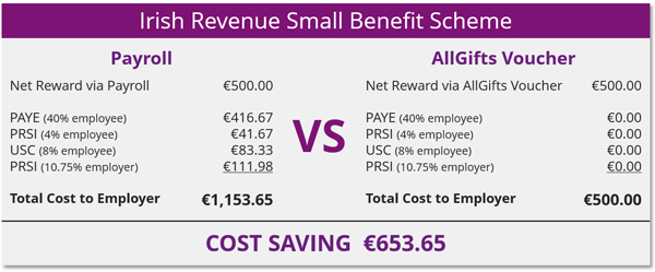 Tax-Free Vouchers - AllGifts ie